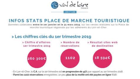 Infos stats place de marché touristique loir-et-cher