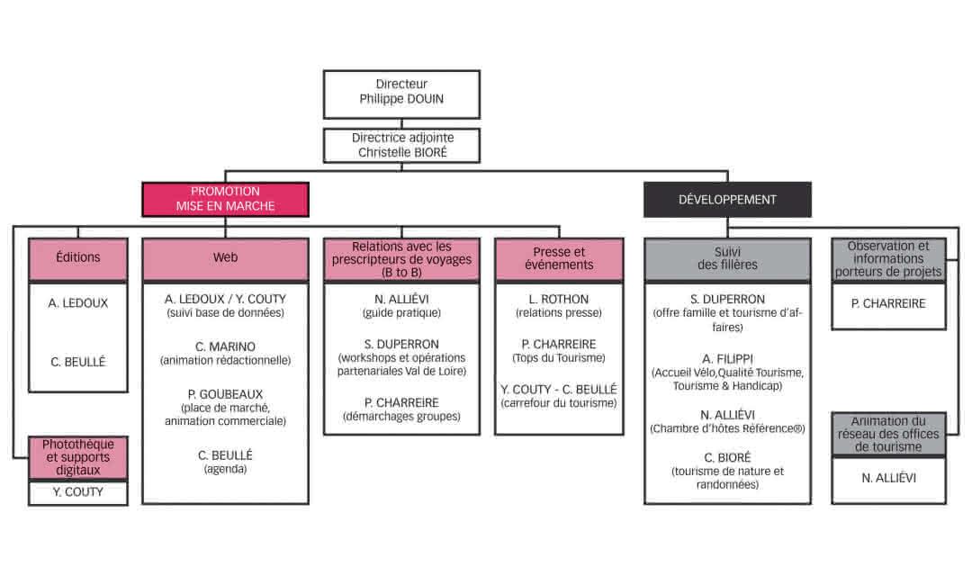 organigramme-ADT Val de Loire 41-2020