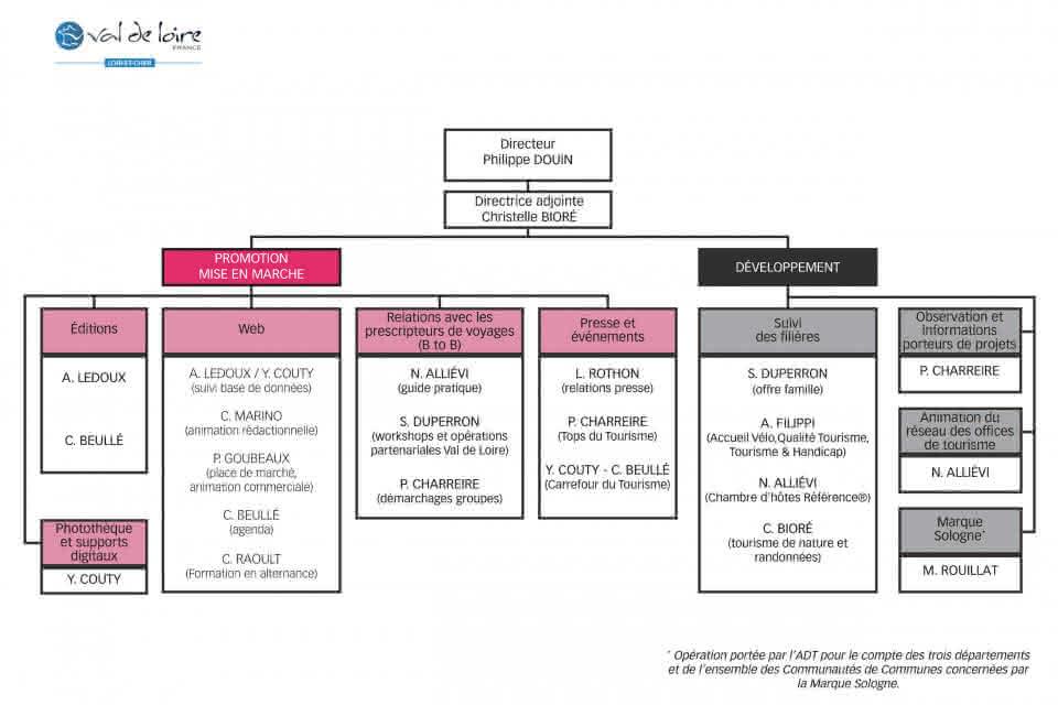 organigramme-ADT Val de Loire 41-2021